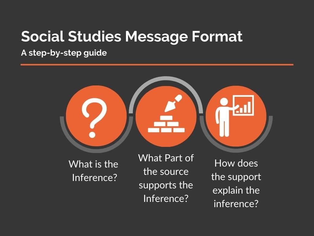 Social Studies Message Format